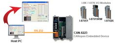 CANopen is a kind of network protocol based on CAN bus and has been used in various applications, such as vehicles, industrial machines, building automation, medical devices, maritime applications, restaurant appliances, laboratory equipment & research. It allows for not only broadcasting but also peer to peer data exchange between every CANopen node. More info: http://www.icpdas-usa.com/canopen_and_devicenet_i_o_expansion_racks.html?r=pinterest