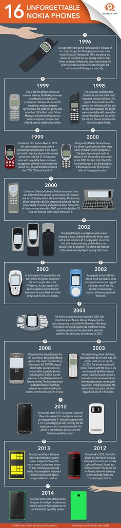 TOUCH this image: 16 Unforgettable Nokia phones by Rappler