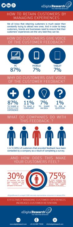 Customer Retention Infographic