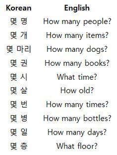 Korean Words Learning, Korean Language Learning, Learn A New Language, Korean Verbs, Korean Phrases, Learn Korean Alphabet, Korean English, Learn Japanese Words, Learn Hangul