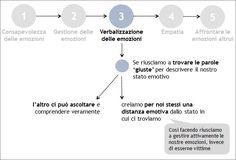 Verbalizzazione delle emozioni | 3 - Le emozioni nel conflitto | GestConf101 Courseware | POK