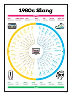 Rad poster featuring popular slang terms from the 1980s.