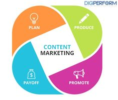Affordable Content Marketing Services in India - Click SEO Services Content Marketing Strategy, Inbound Marketing, Marketing Digital, Internet Marketing, Online Marketing, Social Media Ad, Social Media Marketing, Music Promotion, Financial Institutions