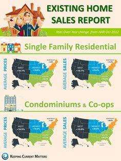 Existing Home Sales Report Dec 2012