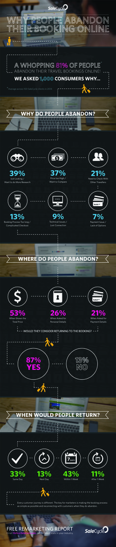 Why People Abandon Their Travel Booking Online [Infographic] Marketing Cultural, Tourism Marketing, Online Marketing, Digital Marketing, Marketing Ideas, Revenue Management, Tourism Management, Opt In, Online Travel Booking