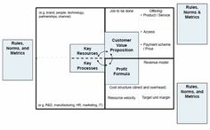 Business Model Canvas - M.W. Johnson - Seizing the White Space