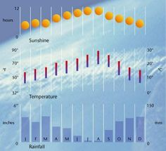 Lisbon weather - Weather in Lisbon - weather forecast for Lisbon, Portugal and climate chart