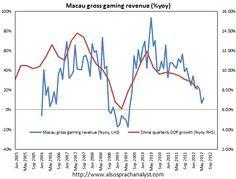 Macau gaming revenue is leveling off.(July 2nd 2012)
