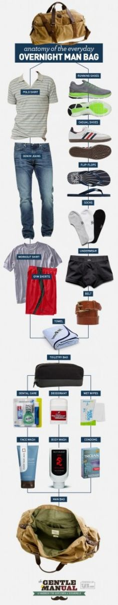 Anatomy of the Everyday Overnight Man Bag. Good to know. Mine would also include a .45 and 15 rounds...