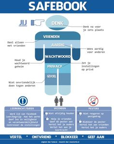 Safebook - meestertim.nl Dutch poster on how to safely use facebook
