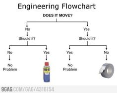 Repeat till problem is solved