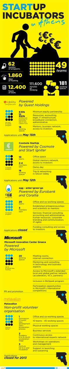 """Το EMEAgr, σε συνεργασία με την Greek Infographics, παρουσιάζει τον """"χάρτη"""" των startup """"εκκολαπτηρίων"""" στην πρωτεύουσα της χώρας. Από εταιρικές πρωτοβουλίες με χρηματοδότηση και κτηριακές υποδομές, μέχρι εθελοντικές πρωτοβουλίες φιλοξενίας και παροχής υπηρεσιών υποστήριξης οι startups έχουν μία πλούσια """"γκάμα"""" incubators για να επιλέξουν, όπως φαίνεται από τα στοιχεία κάθε προγράμματος."""