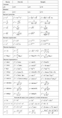 Función, derivada y ejemplos Geometry Formulas, Math Formulas, Math Vocabulary, Maths Algebra, Statistics Math, College Math, Math Quotes, Maths Solutions, Math Tools
