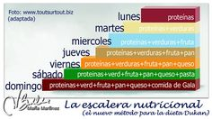 Escalera Nutricional Dukan: la nueva dieta Dukan (2014) Low Carb Recipes, Diet Recipes, Detox, Dukan Diet, How To Plan, Health, Food, Recetas Light, Eating Clean