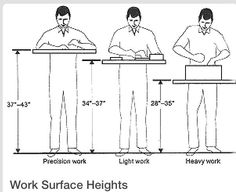 Some suggested work bench heights.