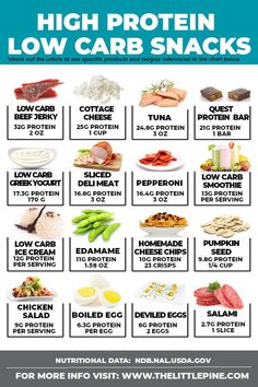Your ultimate guide to keto high protein low carb snacks — from on the go options to healthy vegetarian choices, to help eliminate the I got too hungry excuse from your vocab! Nutrition Best Tips Low Carb Diets, High Protein Low Carb, High Protein Recipes, Low Carb Recipes, High Carb Meals, High Protein Foods List, High Protein Meal Plan, No Carb Foods, High Protein Snacks On The Go