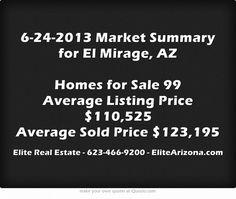 6-24-2013 Market Summary for El Mirage, AZ Homes for Sale 99 Average Listing Price $110,525 Average Sold Price $123,195