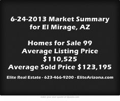 6-24-2013 Market Summary for El Mirage, AZ Homes for Sale 99 Average Listing Price $110,525 Average Sold Price $123,195