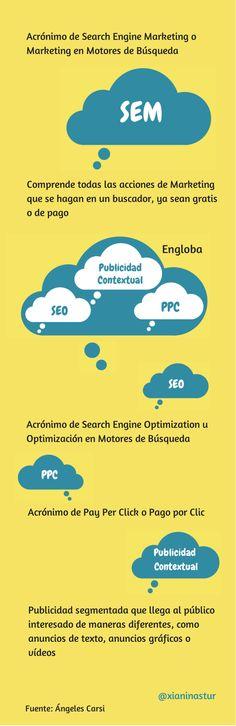 Infografía SEM, concepto vía: @xianiastur http://xianinastur.wordpress.com #infografia #infographic #marketing