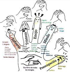 Shiatsu Massage – A Worldwide Popular Acupressure Treatment - Acupuncture Hut Yoga Mantras, Yoga Meditation, Health Tips, Health And Wellness, Hand Reflexology, Gewichtsverlust Motivation, Bad Posture, Massage Therapy, Ayurveda