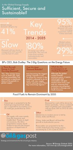 BP - Is the Global Energy Supply_