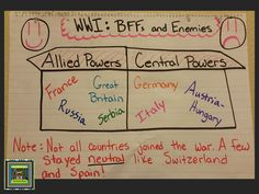 5th grade anchor chart for World War 1 and the Christmas Truce American history lesson showing the allied and central powers.