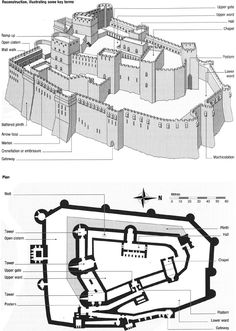 The architecture of forts and castles are one of the most important architectures of the medieval period. Given here are the fundamental element which used to be part of the architecture of that time. Fantasy City, Fantasy Castle, Fantasy Map, Medieval Fantasy, Chateau Medieval, Medieval Town, Medieval Castle Layout, Medieval Houses, Medieval Times