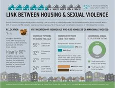 Did you know there's a link between sexual violence and housing? According to the Centers for Disease Control and Prevention (CDC), nearly 10 percent of women and 8 percent men who experienced housing insecurity in the past year had a higher prevalence of intimate partner violence. This infographic from NSVRC explores the intersections between housing and sexual violence.