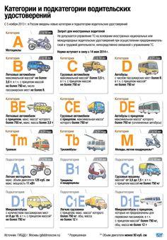 Иллюстрированные сведения о новых категориях и подкатегориях водительских удостоверений, введенных с 5 ноября 2013 г. Инфографика ИТАР-ТАСС