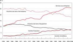 Graphique 2 - Évolution de la part de certains produits, en valeur, dans les achats de consommations intermédiaires