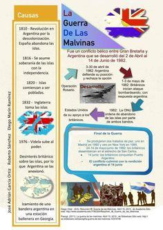 Itesm Campus Hidalgo infografia: Guerra de las Malvinas José Adrian Garcia Ortíz Diego Marin Roberto Sánchez Olguín