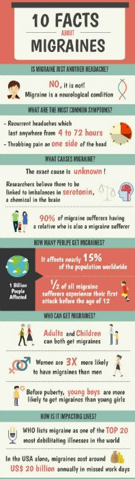 Migraine headaches are sometimes preceded by warning symptoms. Triggers include hormonal changes, certain foods and drinks, stress, and exercise. Migraine headaches can cause throbbing in one particular area that can vary in intensity.  Preventive and pain-relieving medications can help manage migraine headaches. Clinical Research Associates of Tidewater is currently enrolling several Clinical Research Studies in this area;  http://crat.org/migraine/