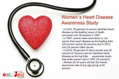 In 2012 women's awareness of #heartdisease as the leading cause of death increased to 56%. #GoRed to help get to 100%!