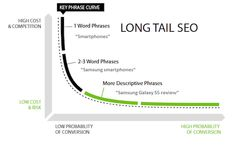 A guide to long tail keywords seo that converts more.