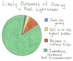 Funny pictures about Likely Outcomes Of Owning A Lightsaber. Oh, and cool pics about Likely Outcomes Of Owning A Lightsaber. Also, Likely Outcomes Of Owning A Lightsaber photos. Frank Zhang, Piper Mclean, Jason Grace, Annabeth Chase, Star Wars Humor, Thats The Way, Geek Out, Funny Fails, Ninjas