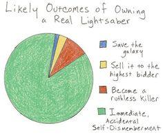 Lightsaber truth. . .