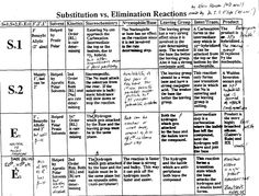 elimination reactions essay Start studying chapter 10: synthetic uses of substitution and elimination reactions part 1 learn vocabulary, terms, and more with flashcards, games, and other study tools.