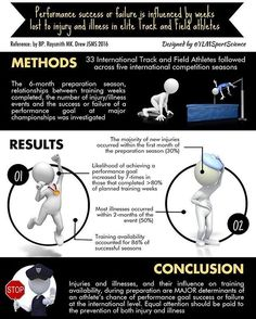 #Repost @ylmsportscience ・・・ Training availability accounts for 86% of successfull seasons 👉🏻 Pay attention to the prevention of injury & illness  #sport #performance #health #sportscience #sportsmedicine #infographic