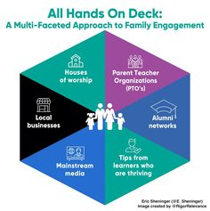 A Principal's Reflections: All Hands On Deck Approach to Connecting with Families Educational Psychology, Family Engagement, School Community, Student Success, Teacher Organization, Parents As Teachers, Business Networking, Social Skills, Elementary Schools