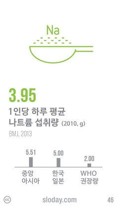 전 세계 1인당 하루 평균 나트륨 섭취량은 3.95g 입니다. 중앙아시아가 5.51g으로 가장 높고, 한국과 일본도 5.00g으로 매우 높은 편입니다. WHO 권장량이 2.00g인데 2.5배에 달하는 나트륨을 매일 섭취하고 있습니다. (자료: BMJ, 2013)