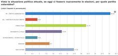Osservatorio Politico Risultato Parziale settimana 20-27/09/2013 www.sondaggiando.it