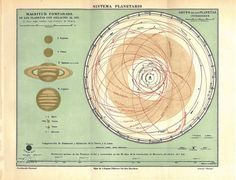 Vintage  Astronomy Chart Solar System 1920s Sun by CarambasVintage, and it's from a 1923 encylopedia from Spain. It's a sign. I need it.