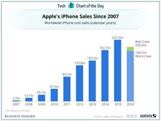 The Age of Apple is Over