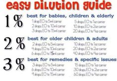 Proper dilution rates.
