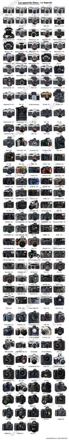 Faire la collection de tous les boitiers photo Nikon.