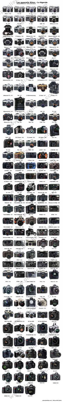 Faire la collection de tous les boitiers photo Nikon.