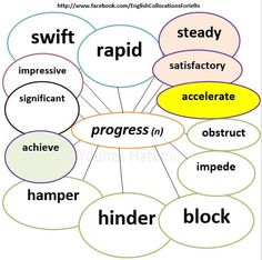Collocations with the word 'progress'.