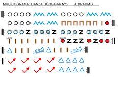 Musicograma la obra de Brahms titulada Danza Húngara nº5.