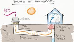 Pozos canadienses: Tecnología natural de bajo coste para climatizar tu casa ahorrando energía