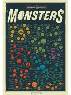 Sci-Fi Infographics | The Diabolical Diagram of Movie Monsters